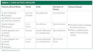Insulin Pen Chart Long Acting Insulins Useful Tools In Type 1 And Type 2 Diabetes