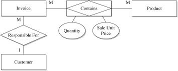 definition of erd formats   chegg comfigure   · acme industries logical erd format in chen    s format