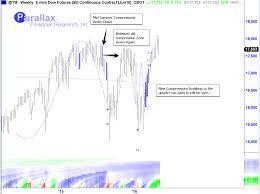 E Mini Dow Jones Futures Trade Setups That Work