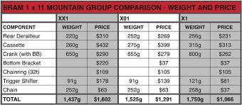Mountain Bike Weight Comparison Chart First Look Sram Gx Drivetrain