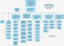 Business Organizational Chart Extraordinary Organizational Chart Organizational Structure Business
