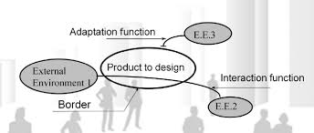 Functional Analysis Concept And Tools Useful Engineering