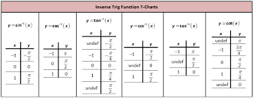 Inverse Trig Function T Charts Trigonometric Functions