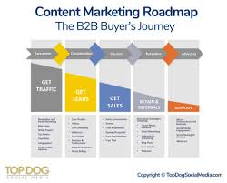 Content Marketing Strategy Content Marketing Strategy Content Creation Top Dog