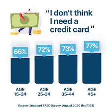 You may request that your tasc card be reissued. Giving Credit Where Credit Card Is Due Snapcart