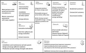 what is a business model figure 15 solarcity business model canvas own illustration