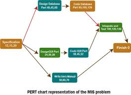 Pert Chart Software Project Management Software Project Management Tools Javatpoint