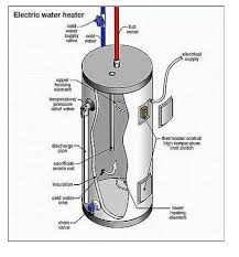 atwood hot water heater wiring diagram images hot water heater ac electric hot water tank wiring diagram nilza net on