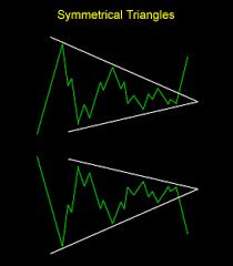 Nifty Charts And Patterns Basic Technical Chart Patterns