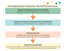 Once you've been approved for unemployment insurance benefits, you may receive up to 26 weeks of benefit payments (subject to your wages during the base income period). Additional And Extended Benefits Department Of Labor