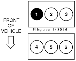 solved firing order for a 2003 ford escape fixya 2003 ford escape 4wd 3 0 liter dohc v 6 vin 1