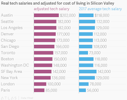 Real Tech Salaries And Adjusted For Cost Of Living In