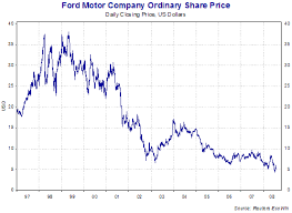 Prime History Chart Ford Stock Price History Chart Omurtlak44 Prime Quote Today