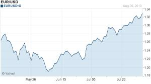 Dollar To Euro Year Chart Euro Recovery Paradigm Shift Confirmed The Economic