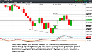 Can Asx Chart Is A Significant Low In The Asx 200 Index Is Still Likely