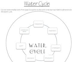 Water Cycle Coloring Sheet Lovely 32 Stunning Diagram The Water