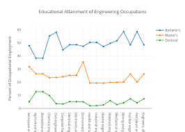 Educational Attainment Of Engineering Occupations Scatter