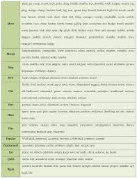 100 English Synonyms To Expand Your Vocabulary Ielts Vocabulary
