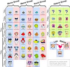 Welcome To Gotchi Garden Entama Japanese Growth Chart