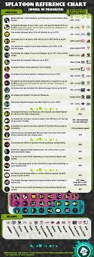 Splatoon 2 Brand Chart Splatoon Reference Sheet Wip Imgur