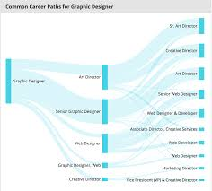 Graphic Design Careers And Salary So You Want To Be A Designer News On The Bloc Medium
