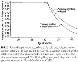 Probability Of Pregnancy By Age Discover Magazine