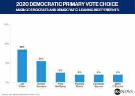 Biden Takes The Democrats Early Lead With Signs Of A
