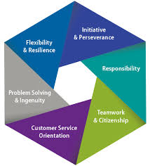 Customer Service Orientation Skills Ets Global Workforce Assessment For Career Development