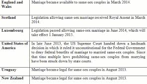 should legally recognise same sex marriages validly tables of countries that allow same sex marriage