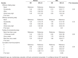 insomnia symptoms and risk for unintentional fatal injuries the hazard ratios and 95% confidence intervals for unintentional fatal injuries according to insomnia symptoms stratified