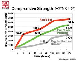 Compressive Strength Chart Rate Of Strength Gain Of Concrete Concrete Strength Over