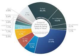 Share Chart Market Share Chart Of Global Diamond Production Paul
