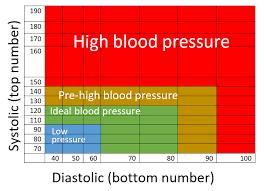 New High Blood Pressure Chart 55 Expert Blood Pressure Blood Pressure Chart
