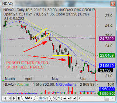 Nasdaq Quotes Magnificent How To Trade NDAQ Nasdaq Stock Quotes And Charts Simple Stock Trading