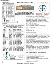 Marine Ssb Frequency Chart Shtf Survivalist Radio Frequency Lists Radios Radio