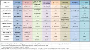Comparison Chart The Element By Tiverton Audio The