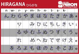 Full Hiragana Chart Well Guide You Through The 3 Different Japanese Characters