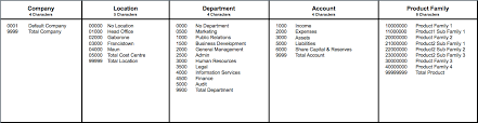 If Ifrs Then Part 2 5 Best Practices In Designing A Chart