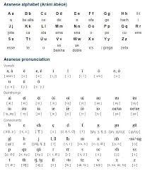 Otherwise, phonetic symbols may not display correctly. Aranese Language Alphabet And Pronunciation Alphabet Alphabet Symbols Language
