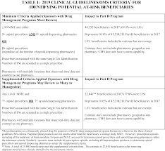 Federal Register Medicare Program Contract Year 2019 Policy And