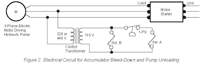 selection guide for electric wire size womack machine solenoid valve b is wired into the electric motor circuit and opens to bleed off the accumulator when the electric motor is stopped