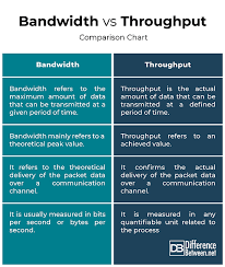 Difference Between Bandwidth And Throughput Difference Between
