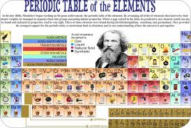 printable periodic table of elements with names for kids - Google ...