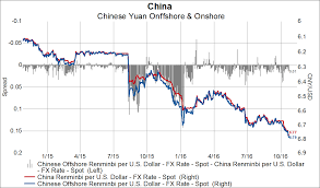 Yuan Continues Its Slide And China Not Doing Much To Stop It