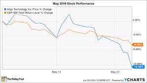 Why Align Technology Stock Dropped 12 4 In May The Motley