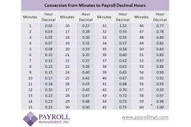 Payroll Conversion Chart Payroll Minutes To Decimal Conversion Chart Payroll