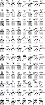 Pin By Liv Madia On Music Guitar Chords Banjo Guitar