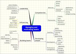 Managing And Motivating Project Teams