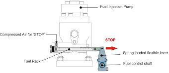 air motor starting system for auxiliary engines on ships auxiliary engine stopping on ships