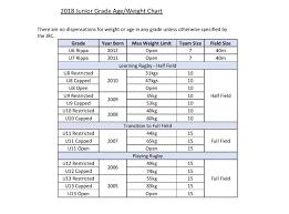 Age And Grade Chart Bedowntowndaytona Com